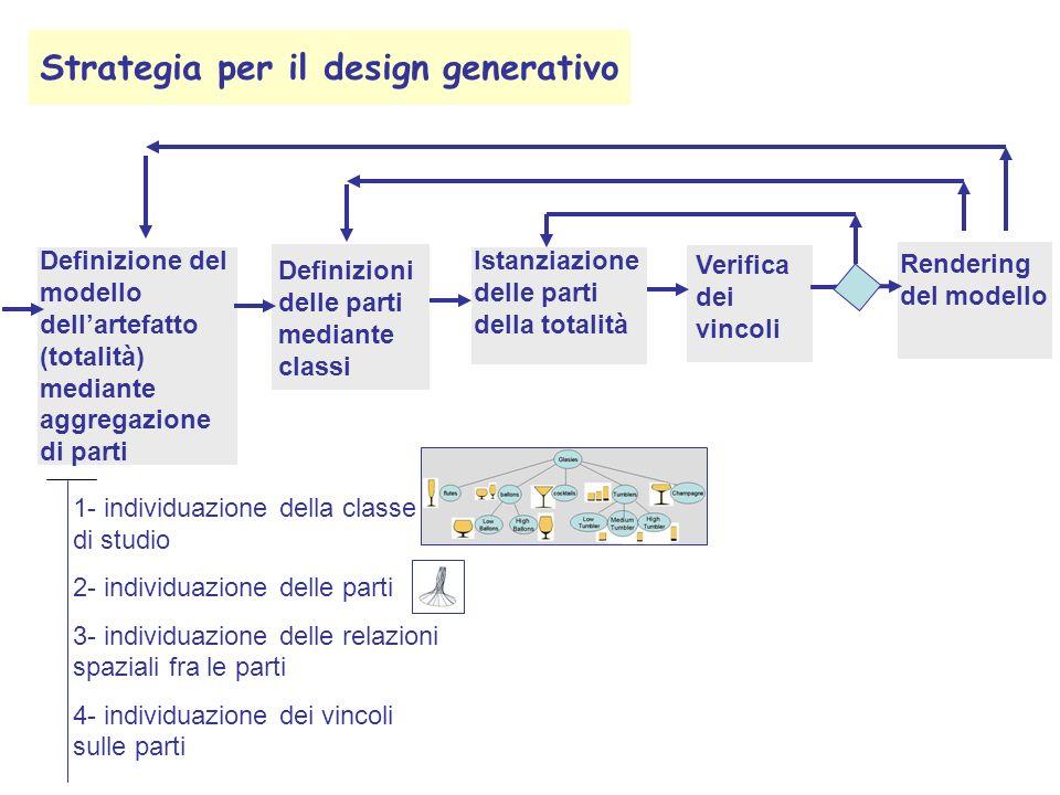 Strategia per il design generativo