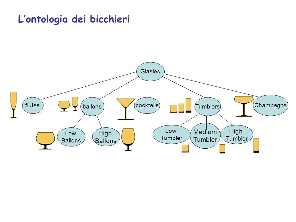 L'ontologia dei bicchieri