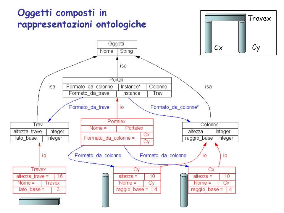 Oggetti composti in rappresentazioni ontologiche