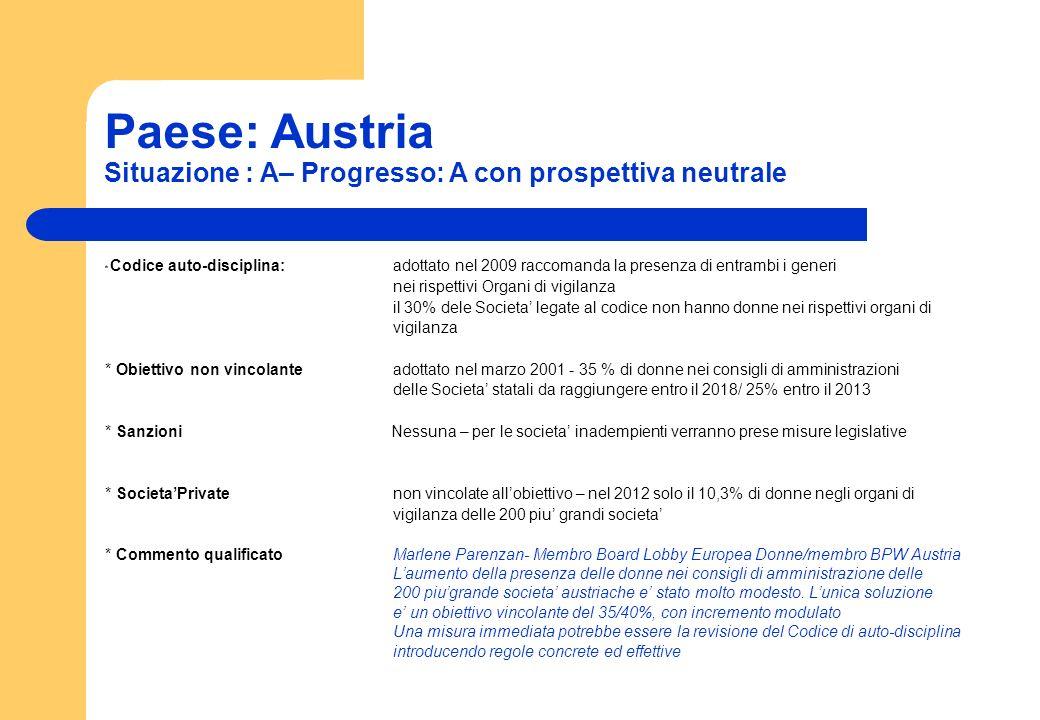 Paese: Austria Situazione : A– Progresso: A con prospettiva neutrale