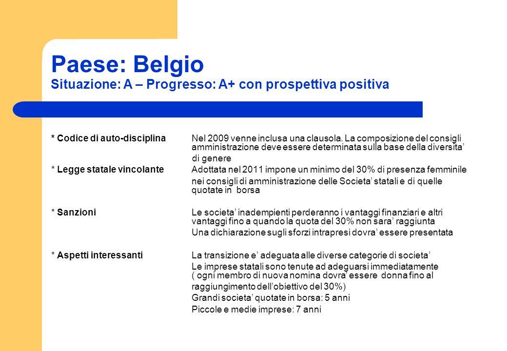 Paese: Belgio Situazione: A – Progresso: A+ con prospettiva positiva