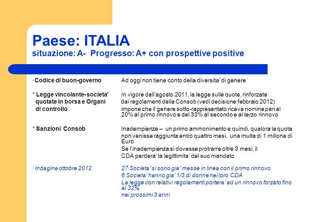 Paese: ITALIA situazione: A- Progresso: A+ con prospettive positive
