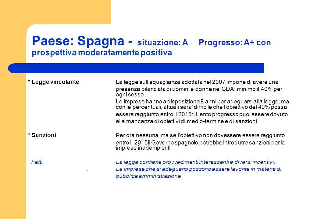 Paese: Spagna - situazione: A Progresso: A+ con prospettiva moderatamente positiva