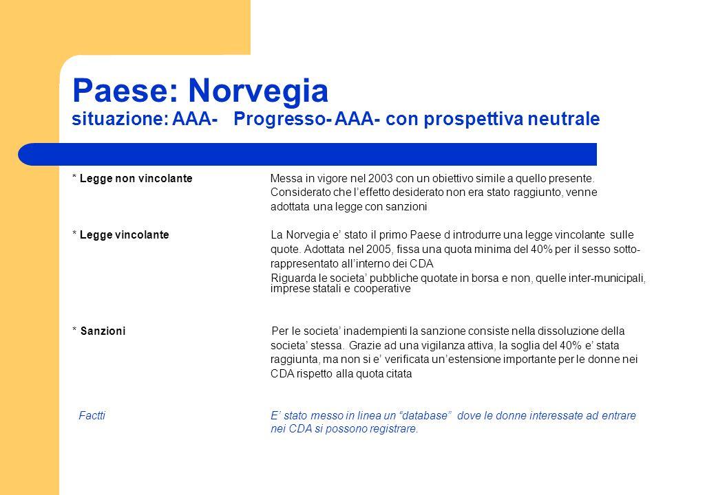 Paese: Norvegia situazione: AAA- Progresso- AAA- con prospettiva neutrale.