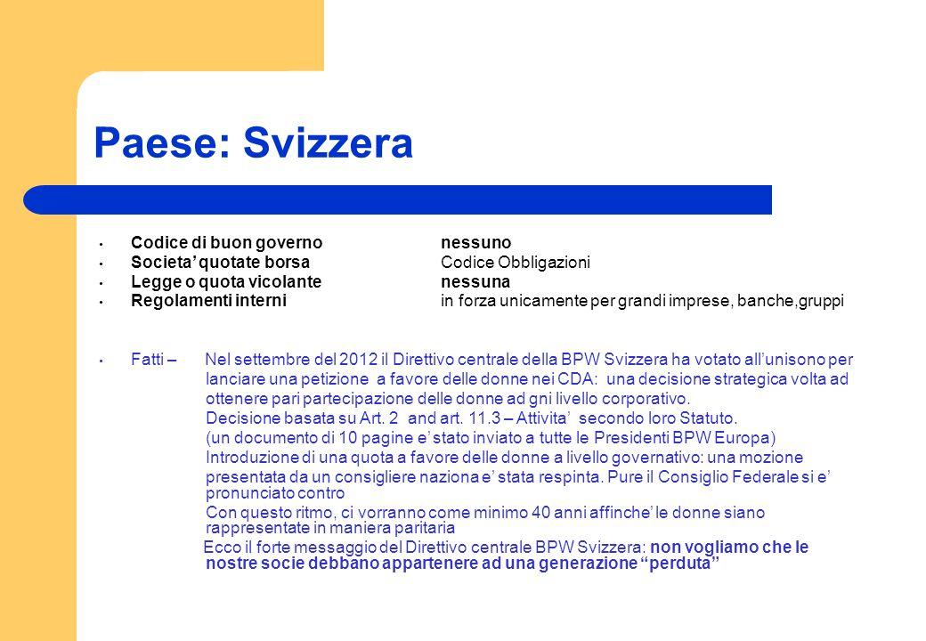Paese: Svizzera Codice di buon governo nessuno
