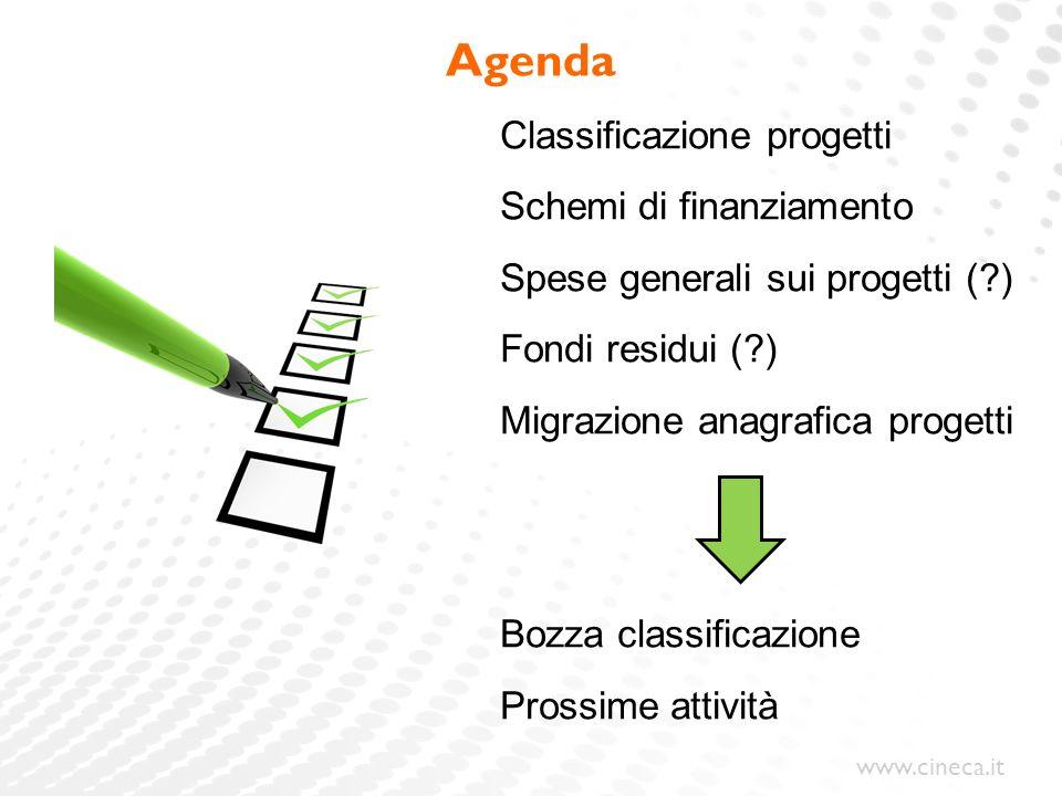 Agenda Classificazione progetti Schemi di finanziamento