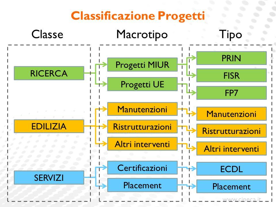 Classificazione Progetti