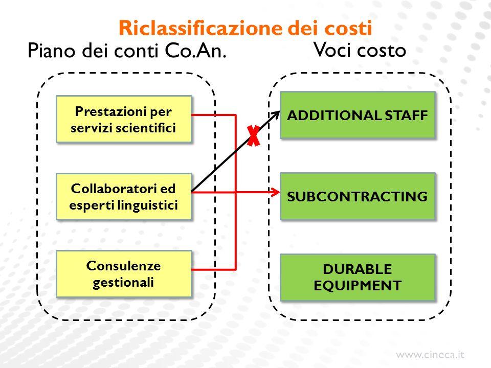 Riclassificazione dei costi