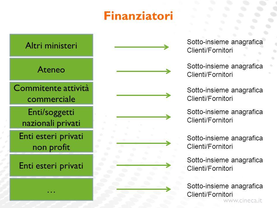 Finanziatori Altri ministeri Ateneo Commitente attività commerciale