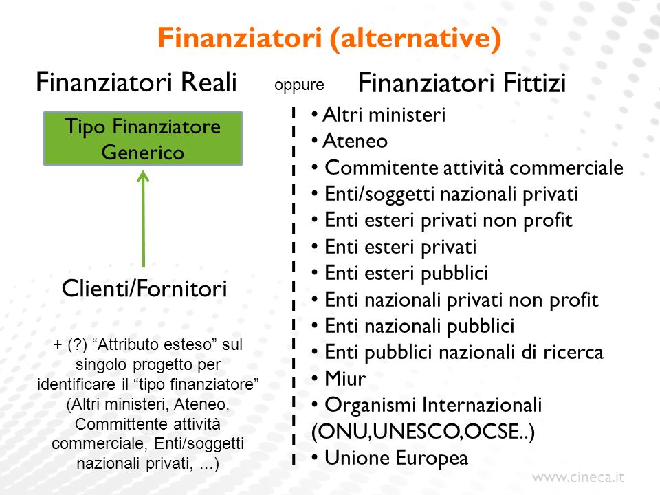 Finanziatori (alternative)