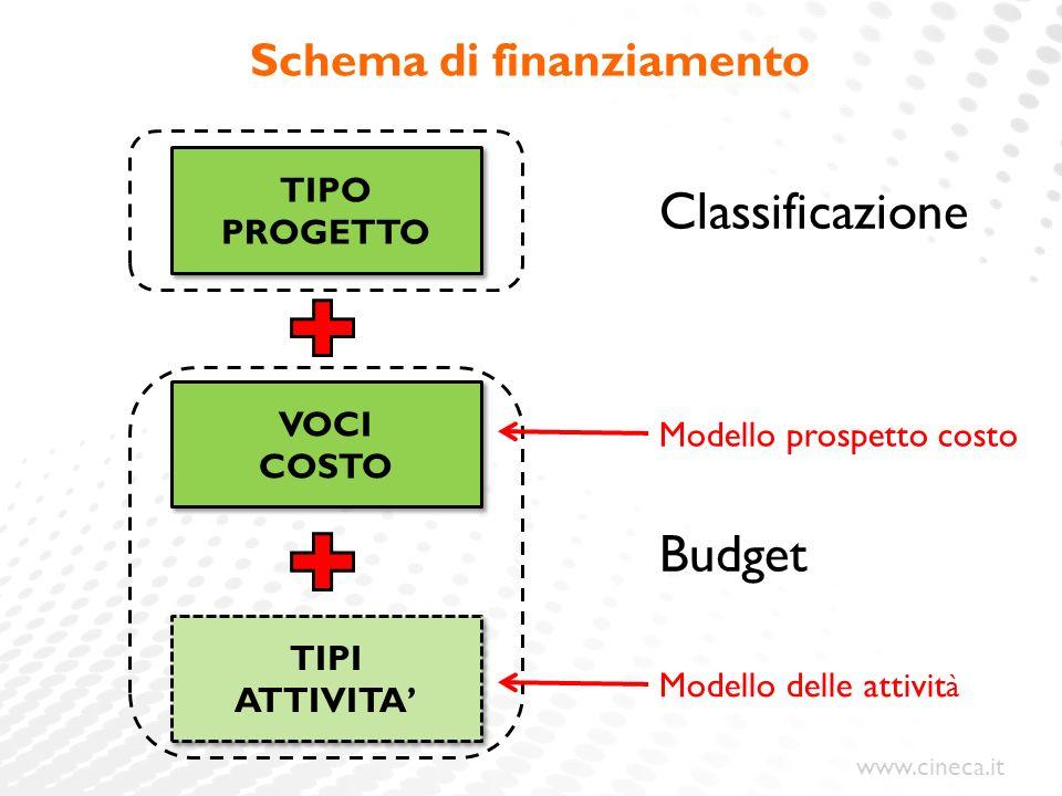 Schema di finanziamento