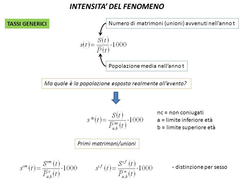 INTENSITA' DEL FENOMENO