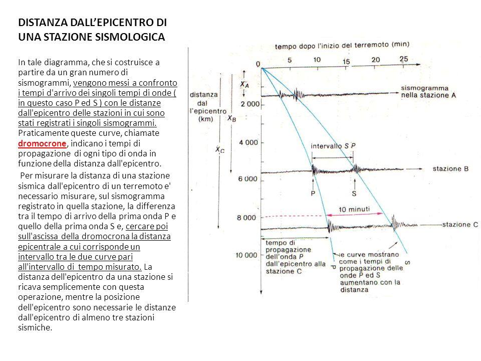 DISTANZA DALL'EPICENTRO DI UNA STAZIONE SISMOLOGICA