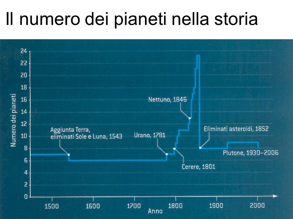 Il numero dei pianeti nella storia