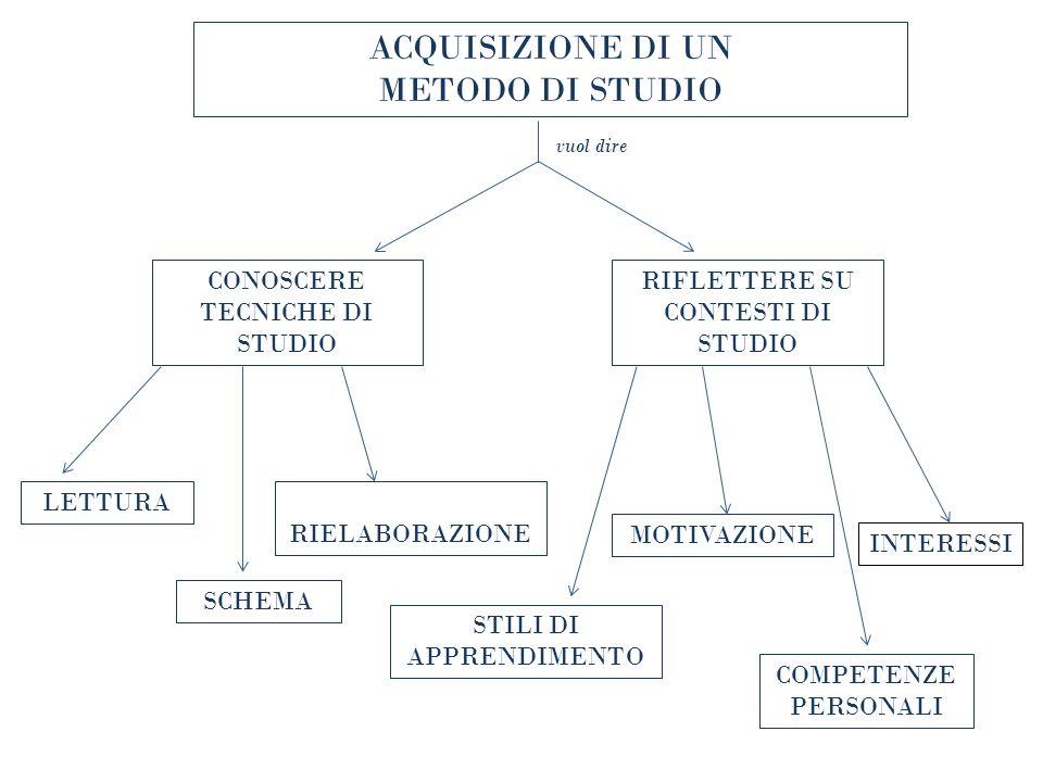 ACQUISIZIONE DI UN METODO DI STUDIO CONOSCERE TECNICHE DI STUDIO