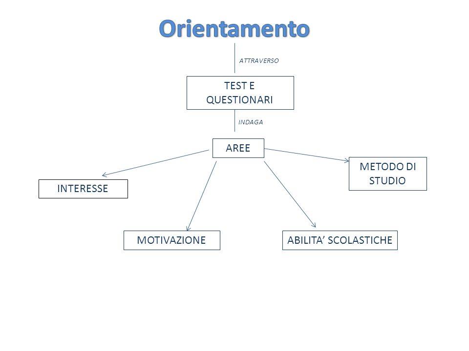 Orientamento TEST E QUESTIONARI AREE METODO DI STUDIO INTERESSE