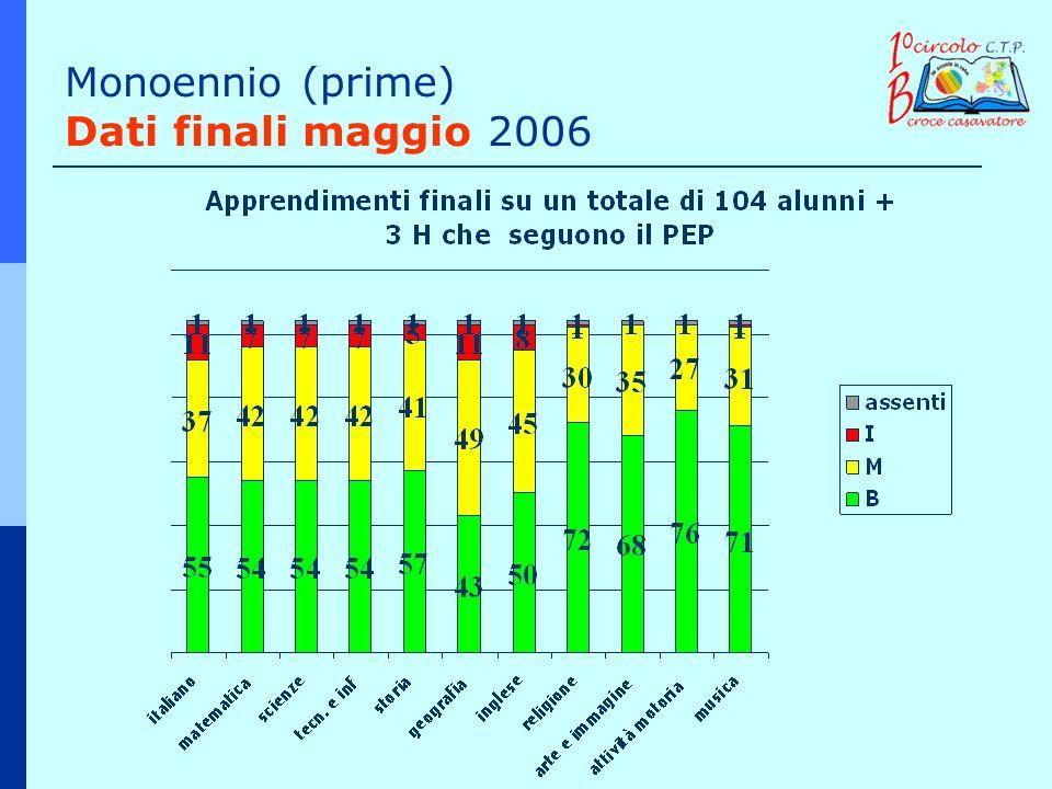 Monoennio (prime) Dati finali maggio 2006