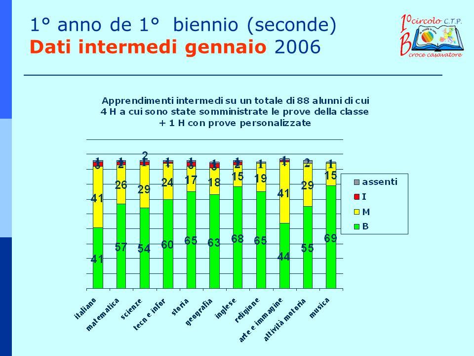 1° anno de 1° biennio (seconde) Dati intermedi gennaio 2006