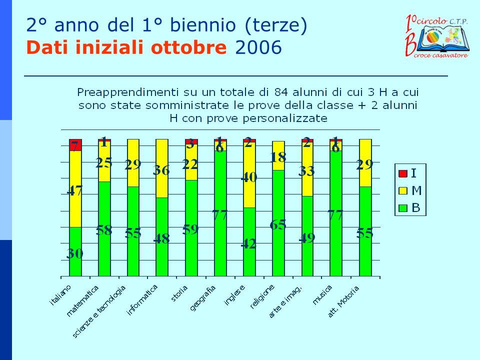 2° anno del 1° biennio (terze) Dati iniziali ottobre 2006