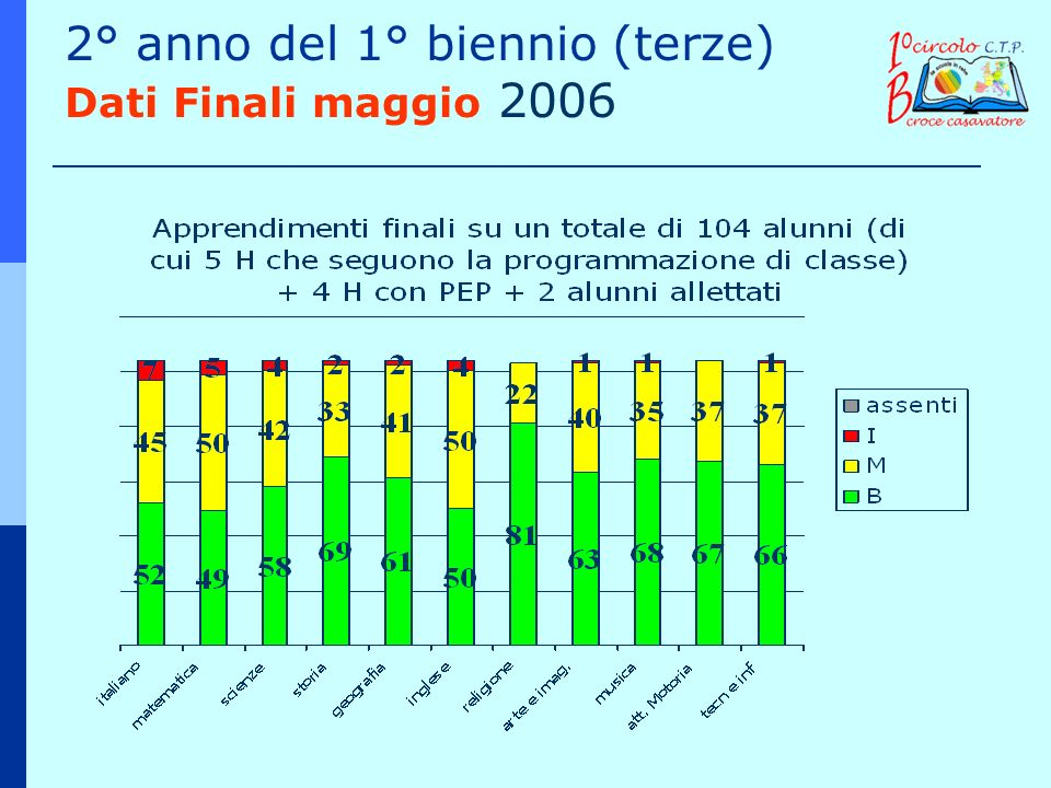2° anno del 1° biennio (terze) Dati Finali maggio 2006