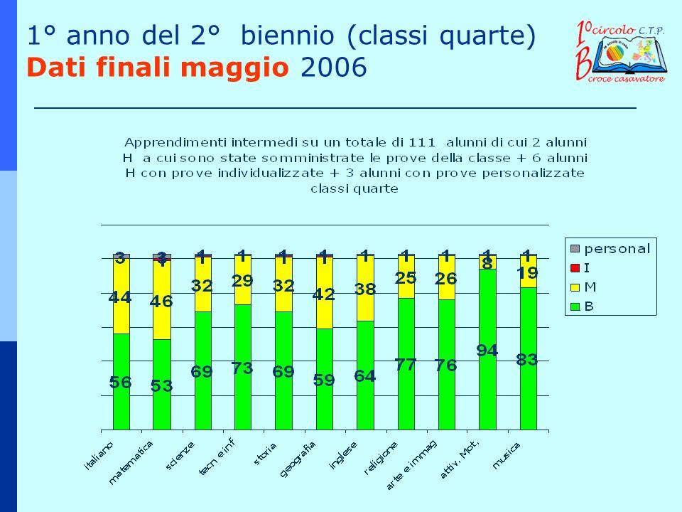 1° anno del 2° biennio (classi quarte) Dati finali maggio 2006
