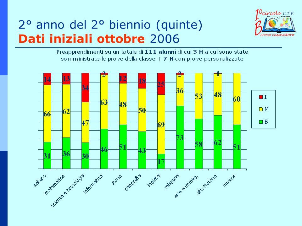 2° anno del 2° biennio (quinte) Dati iniziali ottobre 2006