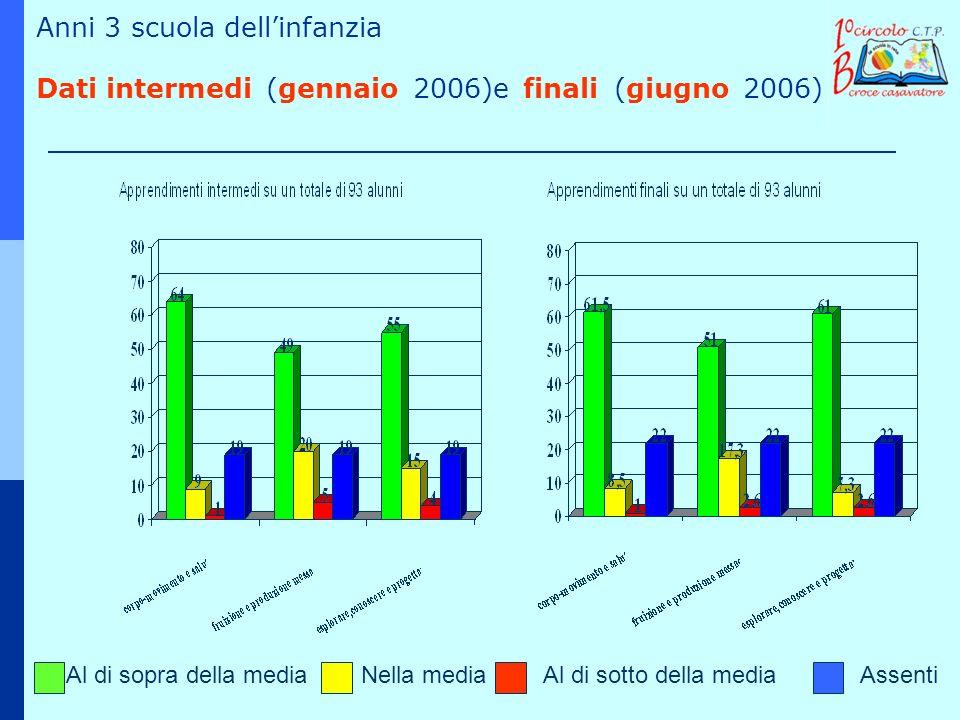 Anni 3 scuola dell'infanzia Dati intermedi (gennaio 2006)e finali (giugno 2006)