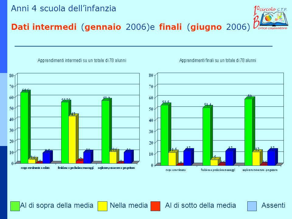 Anni 4 scuola dell'infanzia Dati intermedi (gennaio 2006)e finali (giugno 2006)