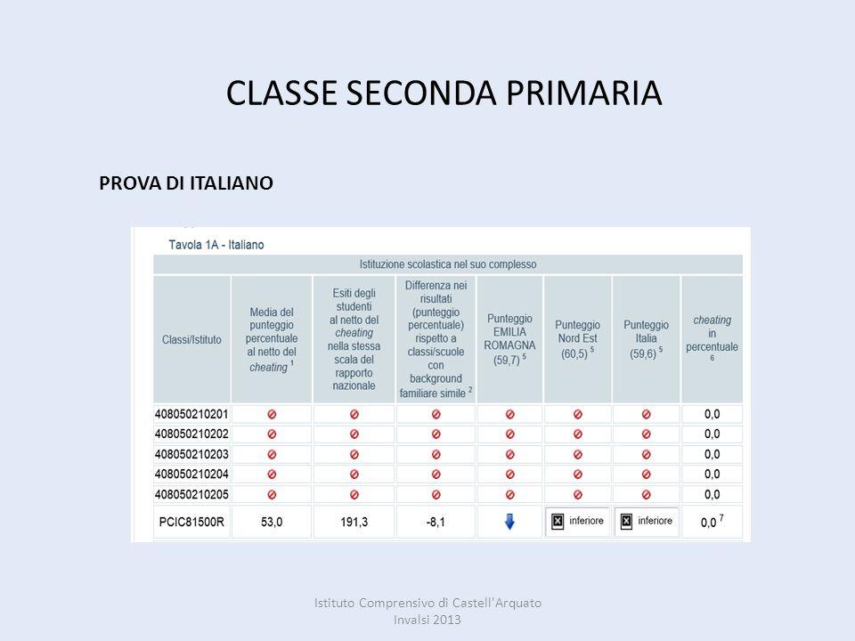 CLASSE SECONDA PRIMARIA