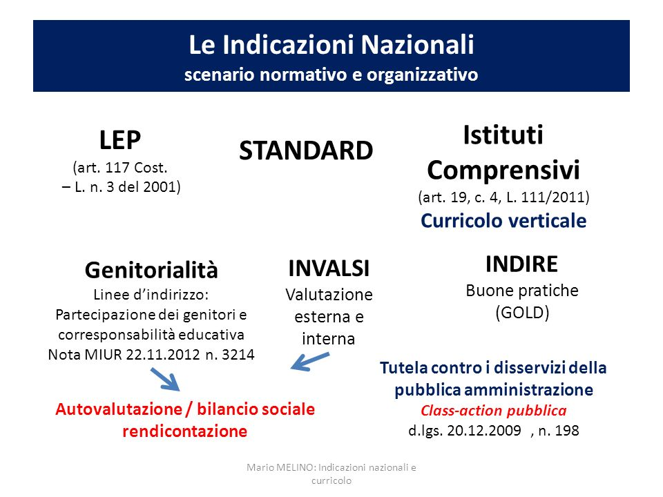 Le Indicazioni Nazionali scenario normativo e organizzativo