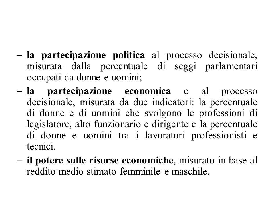 la partecipazione politica al processo decisionale, misurata dalla percentuale di seggi parlamentari occupati da donne e uomini;