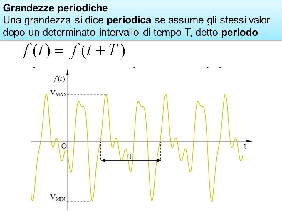 Grandezze periodiche Una grandezza si dice periodica se assume gli stessi valori dopo un determinato intervallo di tempo T, detto periodo.
