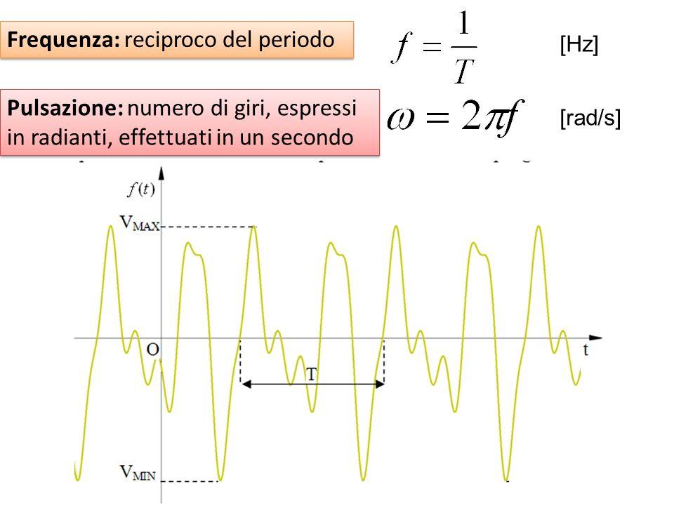 Frequenza: reciproco del periodo