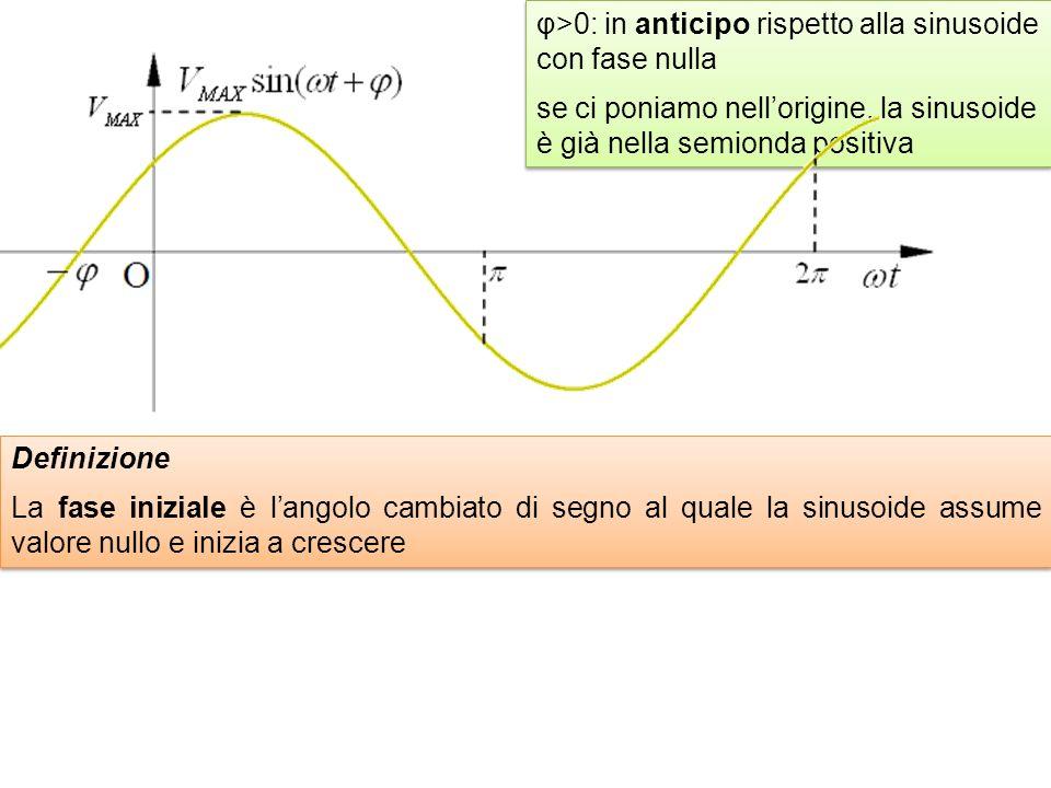 φ>0: in anticipo rispetto alla sinusoide con fase nulla