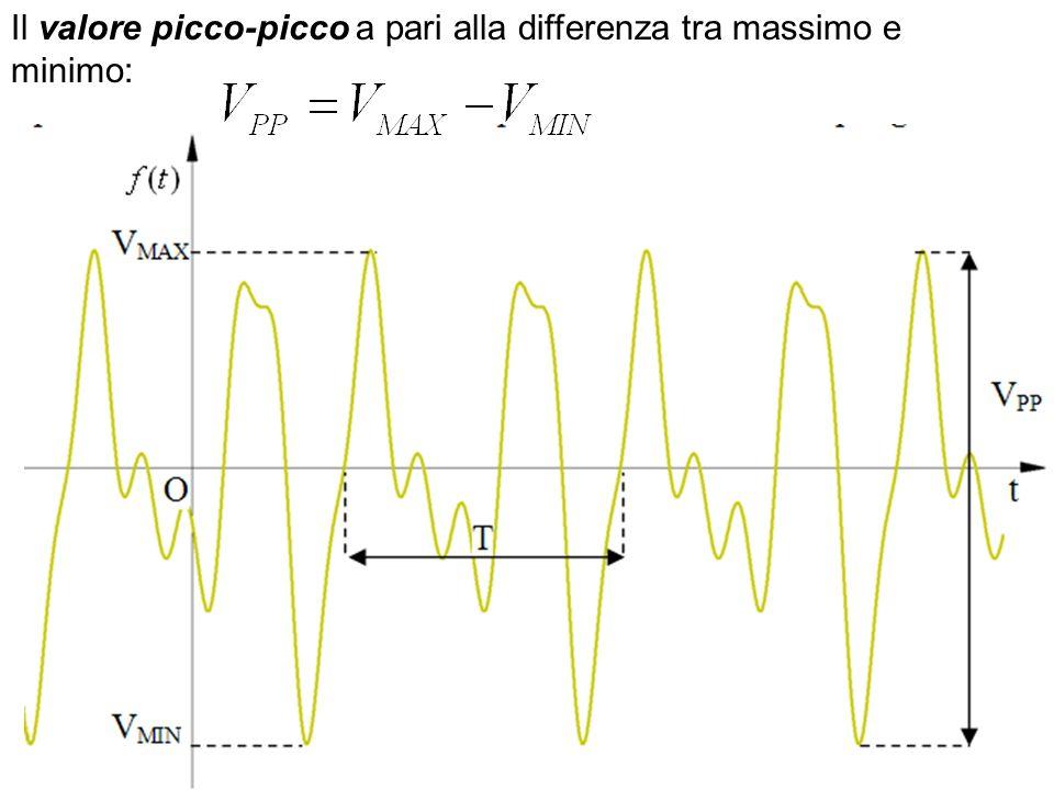 Il valore picco-picco a pari alla differenza tra massimo e minimo: