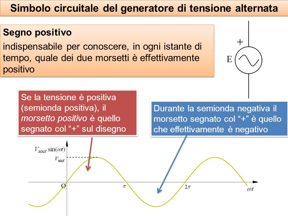 Simbolo circuitale del generatore di tensione alternata