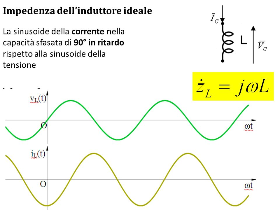 Impedenza dell'induttore ideale