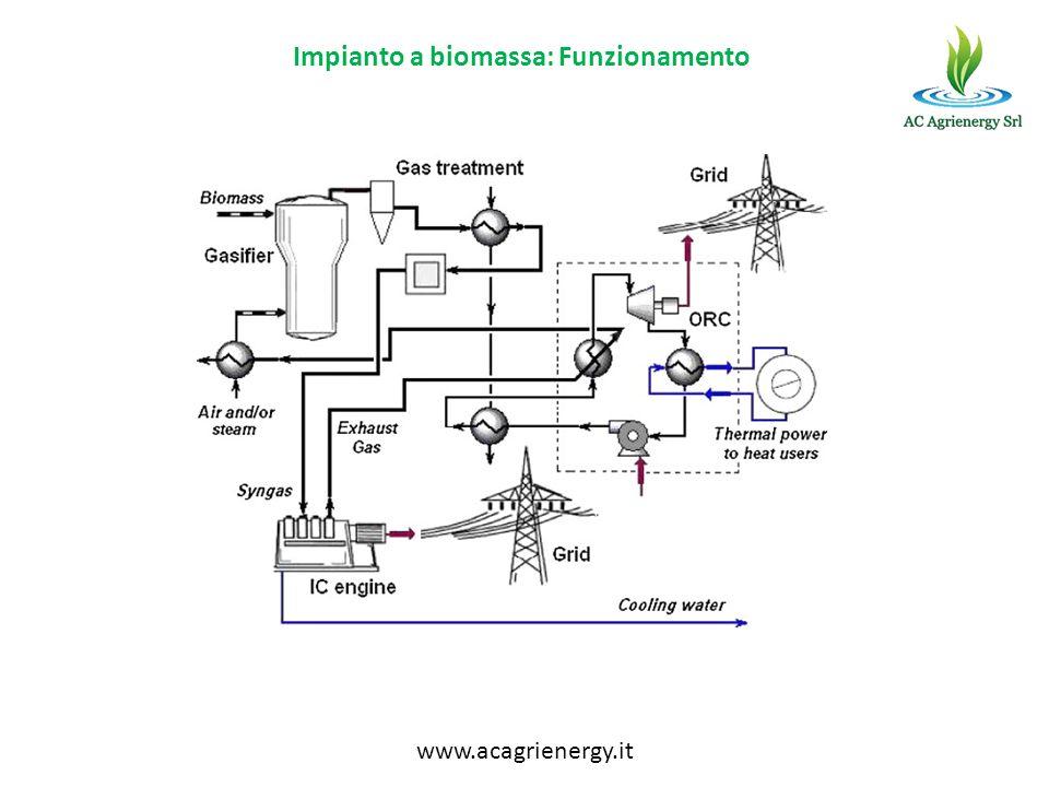 Impianto a biomassa: Funzionamento