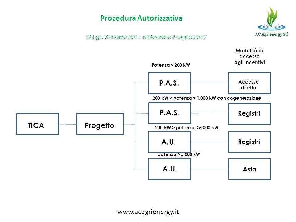 D.Lgs. 3 marzo 2011 e Decreto 6 luglio 2012