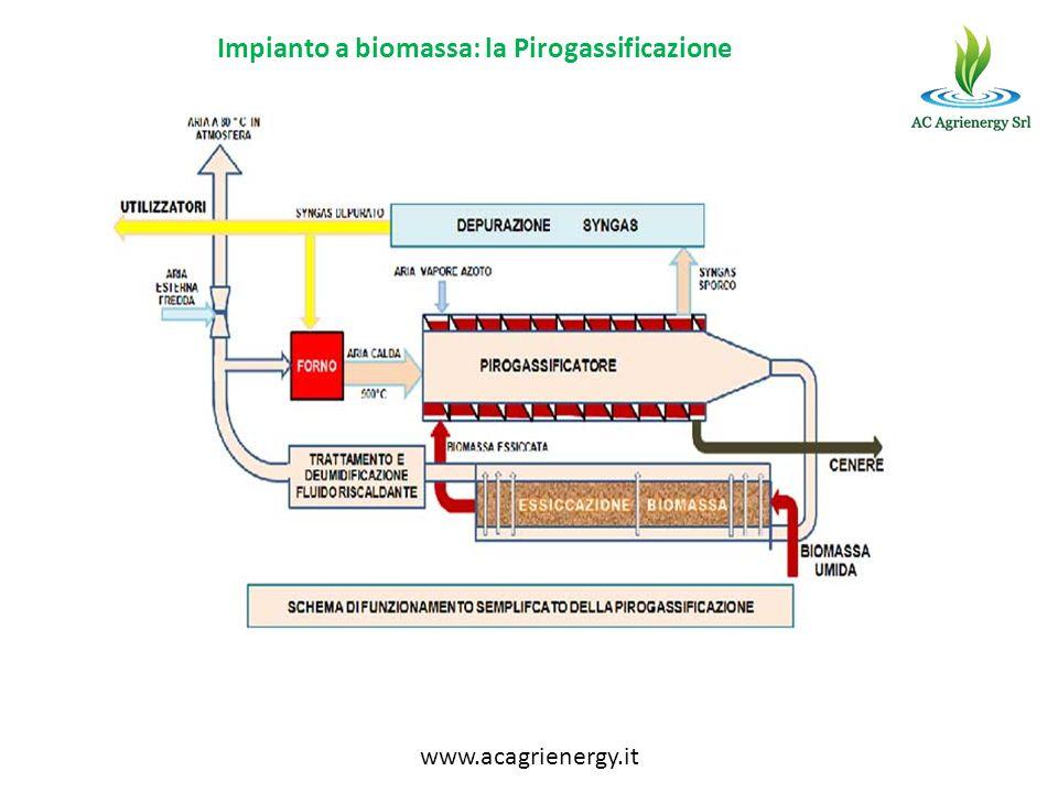 Impianto a biomassa: la Pirogassificazione