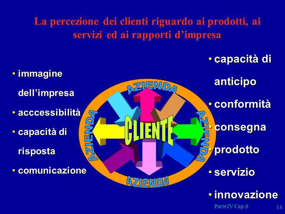 La percezione dei clienti riguardo ai prodotti, ai servizi ed ai rapporti d'impresa