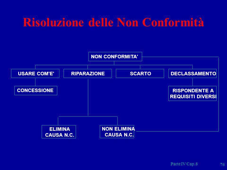 Risoluzione delle Non Conformità