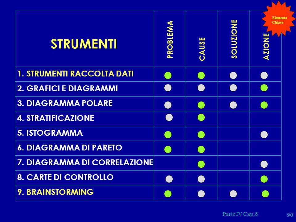 STRUMENTI 1. STRUMENTI RACCOLTA DATI 2. GRAFICI E DIAGRAMMI
