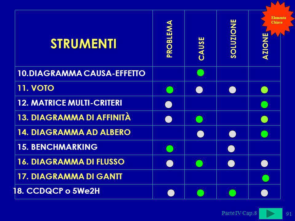 STRUMENTI 10.DIAGRAMMA CAUSA-EFFETTO 11. VOTO