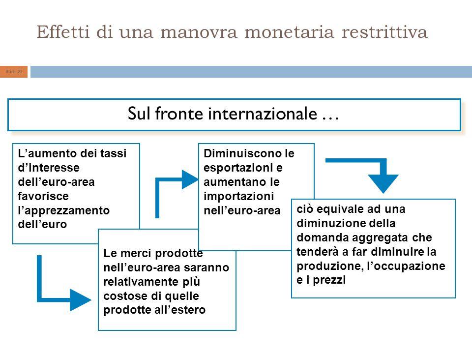Effetti di una manovra monetaria restrittiva
