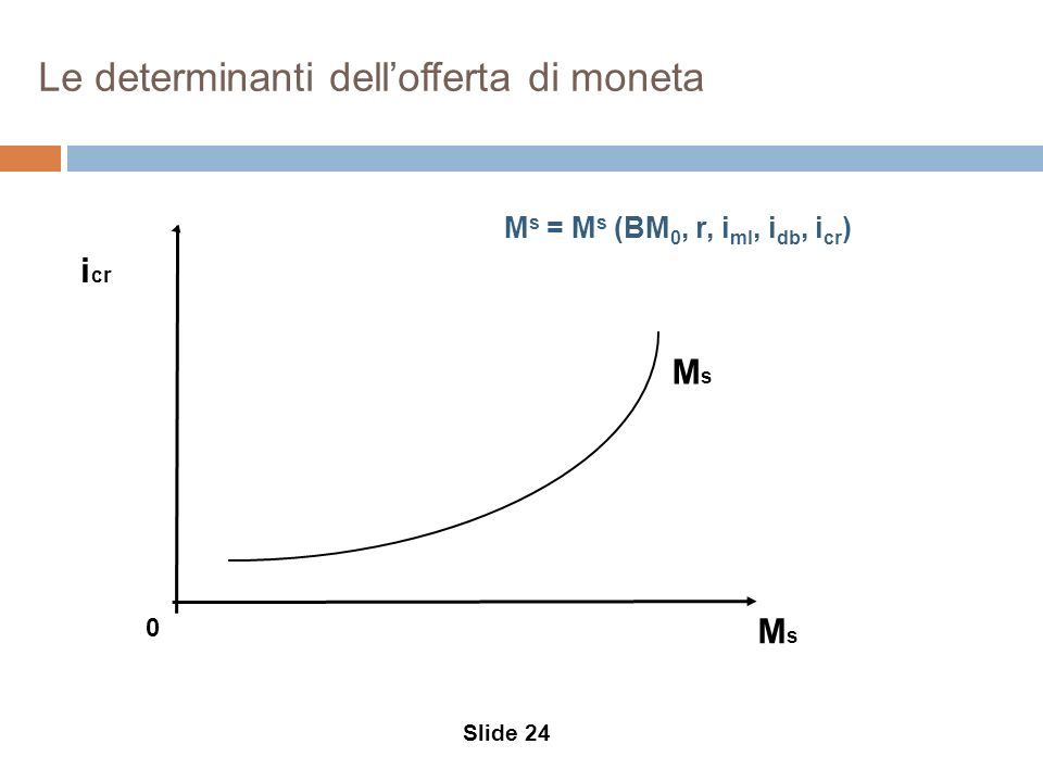 Le determinanti dell'offerta di moneta