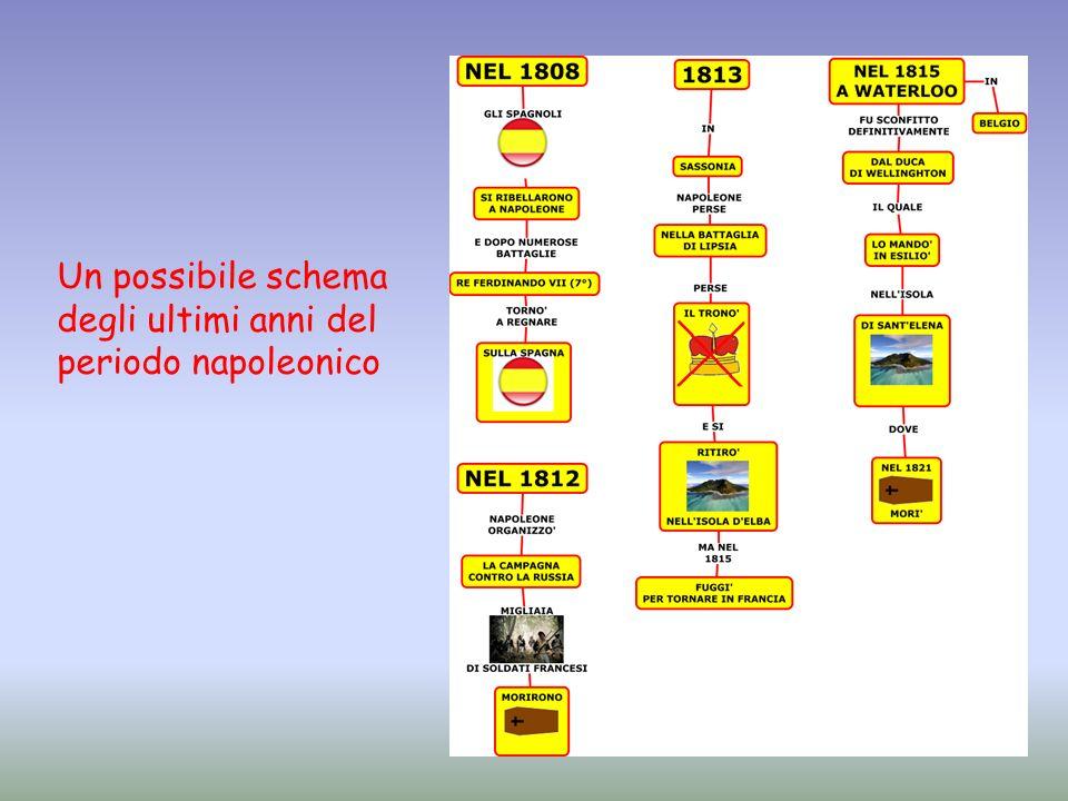 Un possibile schema degli ultimi anni del periodo napoleonico