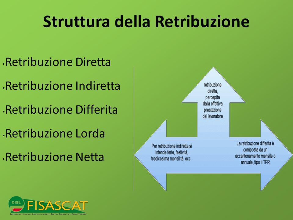 Struttura della Retribuzione