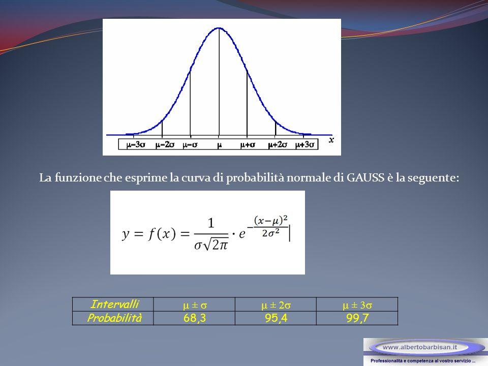 La funzione che esprime la curva di probabilità normale di GAUSS è la seguente:
