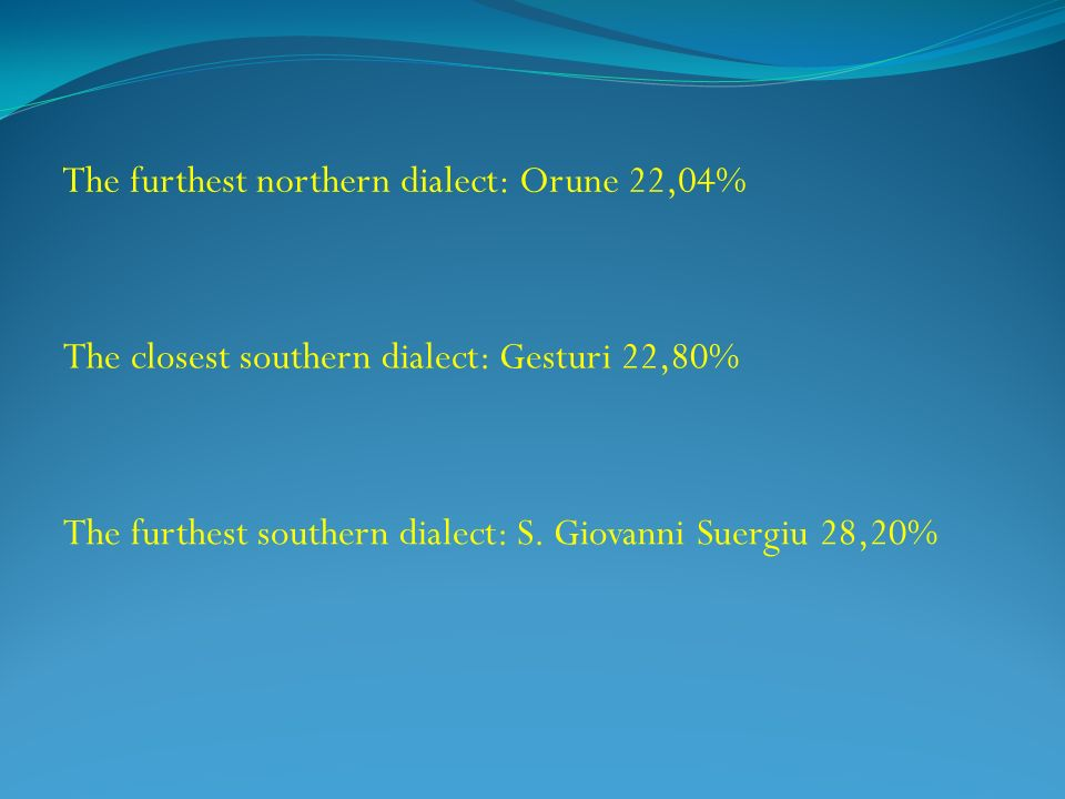 The furthest northern dialect: Orune 22,04%